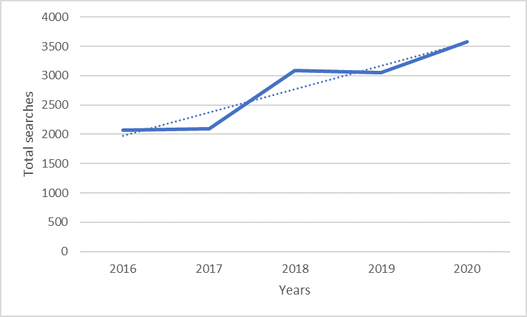 "Count of search terms ""price"" from 2016 to 2020 in Ireland"